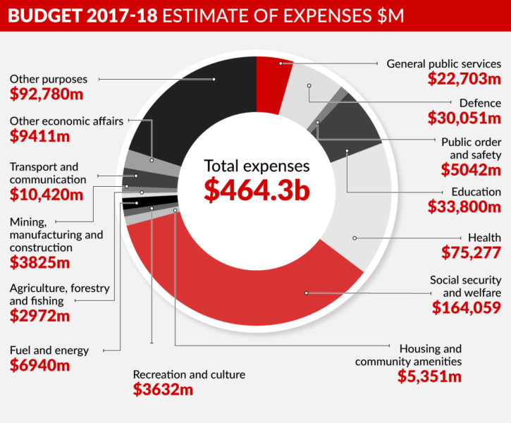 graphic-budget-2017-overview