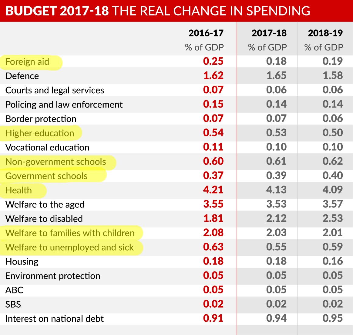 Budget Rent A Car Federal Way