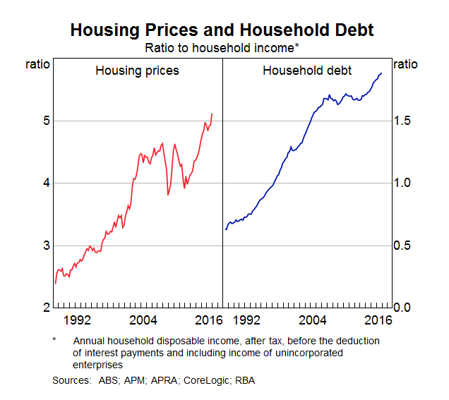 house prices household debt