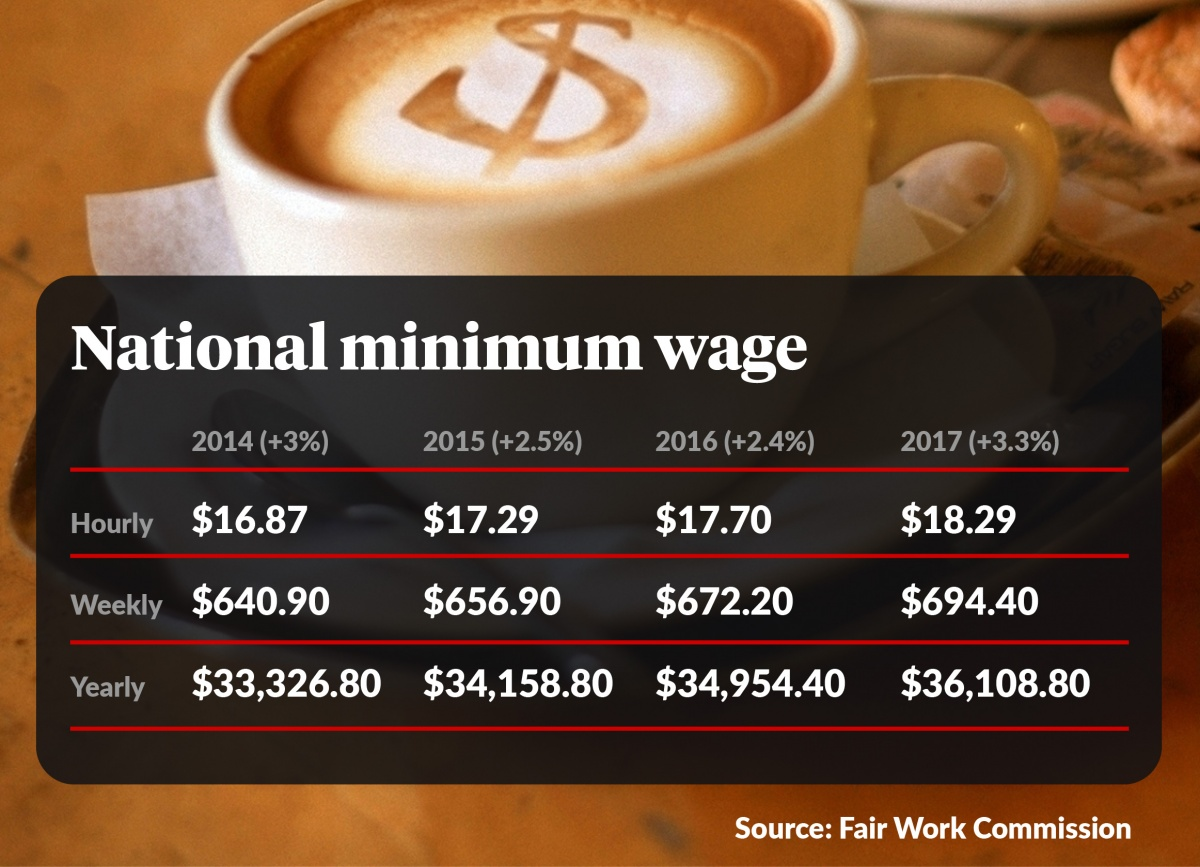 Fair Work Commission Busts Economic Myth On Minimum Wage The New Daily