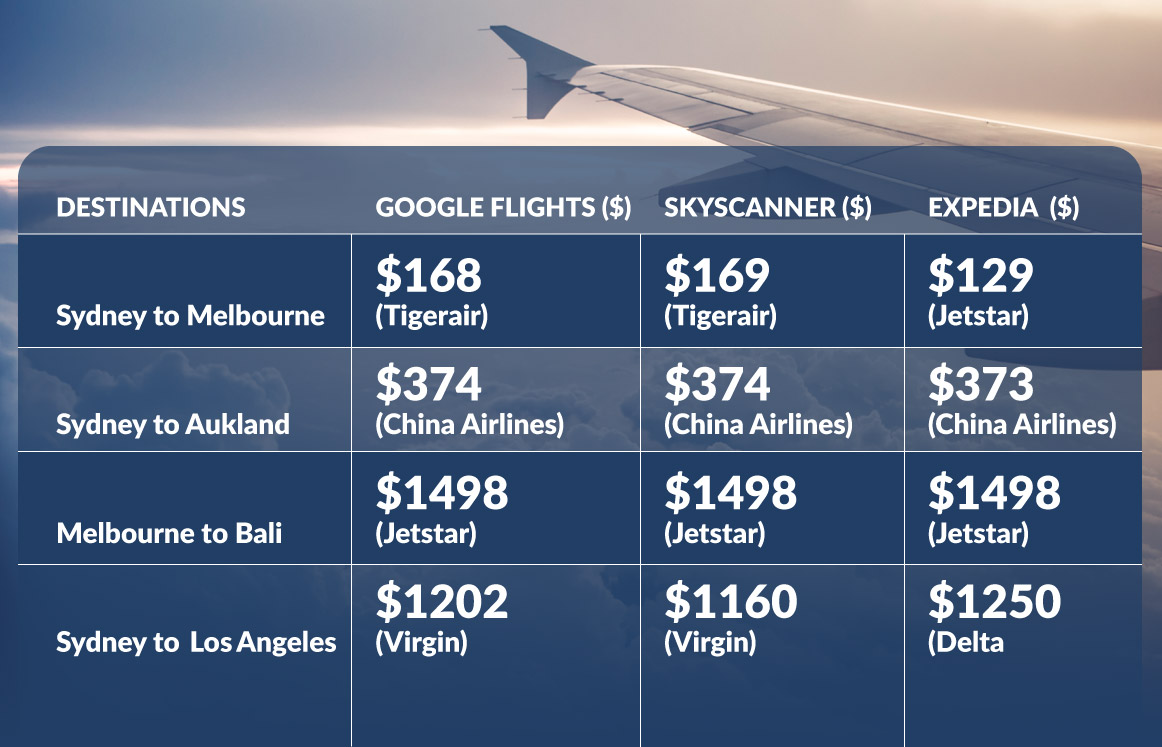 Google Flights consumer