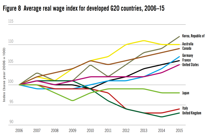labour costs oecd