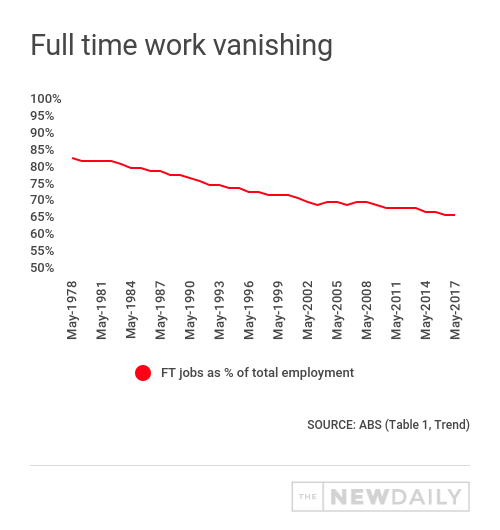 full time jobs vanishing