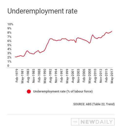 underemployment chart abs