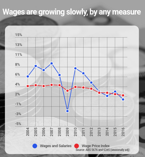 wage growth slow