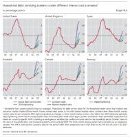 bank for international settlements debt service ratios