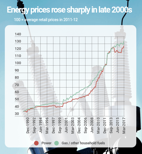 energy prices australia