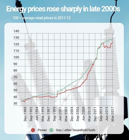 energy prices australia