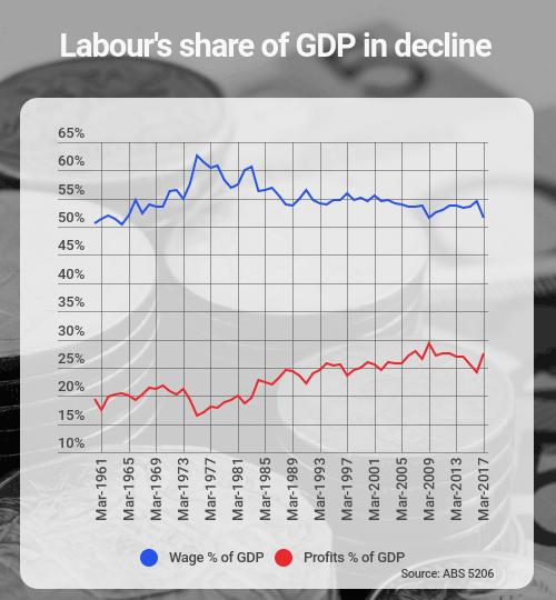 labour share
