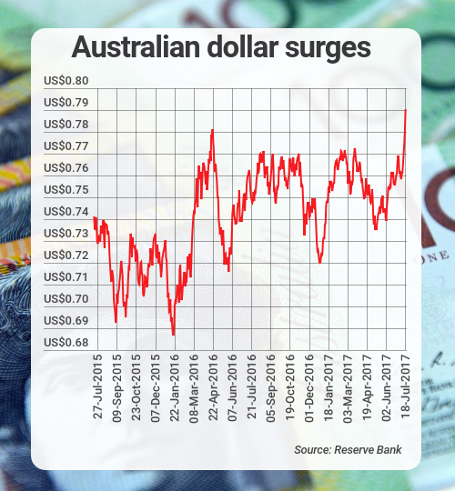 aud usd tuesday july 18