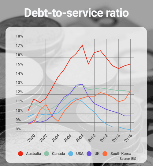 debt service ratio Debt service ratio - calculating the dscr is an important step for a lender when determining how much he is willing to lend to a commercial borrower.
