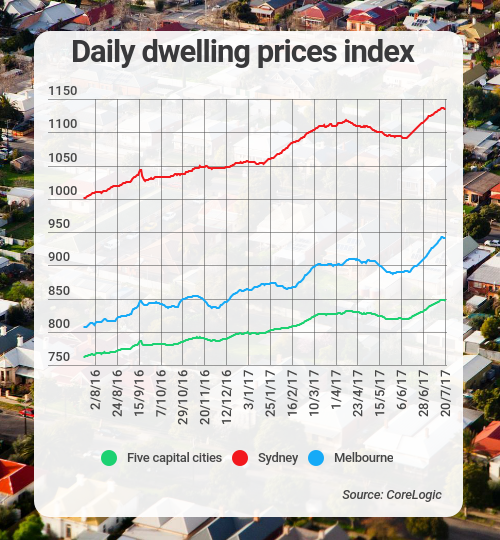 dwelling prices corelogic