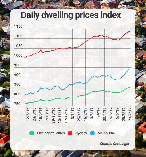 dwelling prices corelogic