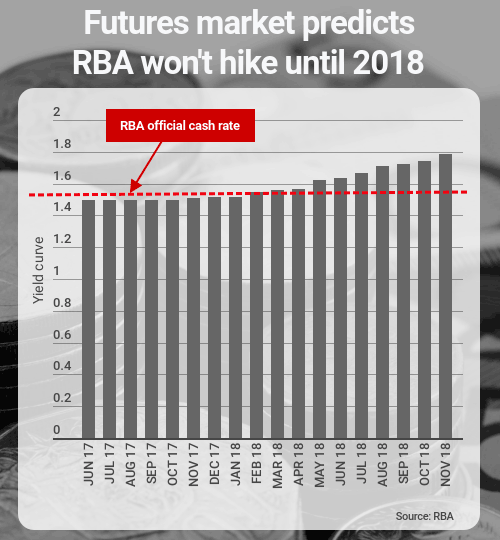 futures market yield curve rba