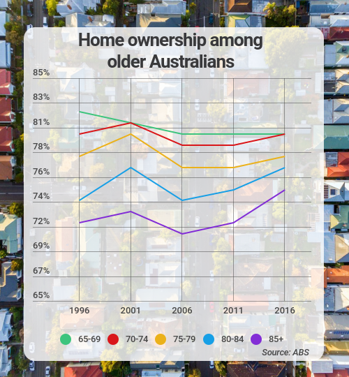 home ownership older australians