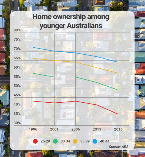 home ownership younger australians