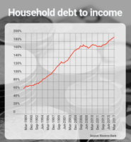 household debt to income