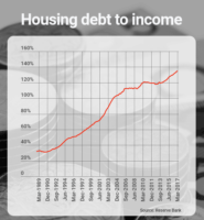 housing debt to income
