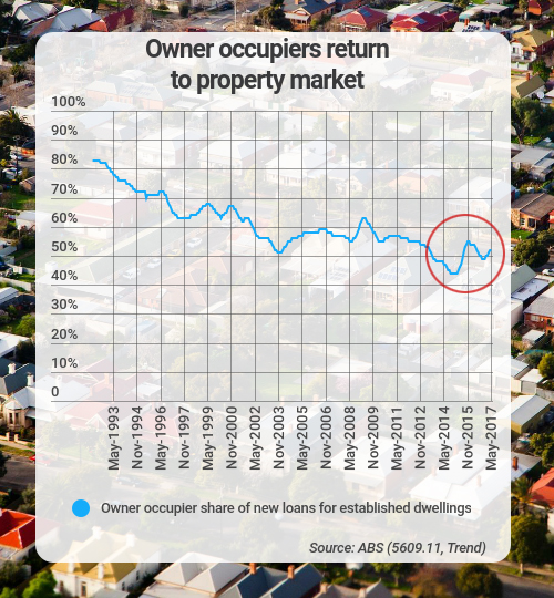 owner occupiers new loans established dwellings
