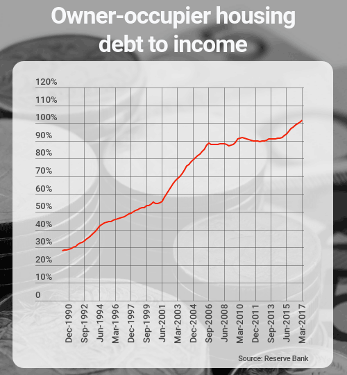 owner-occupier housing debt to income