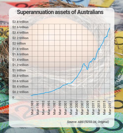 superannuation assets