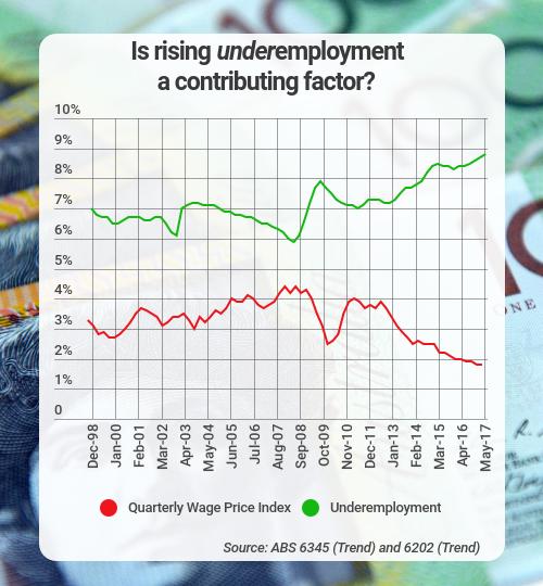 wages underemployment