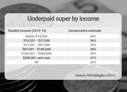 underpaid super by income