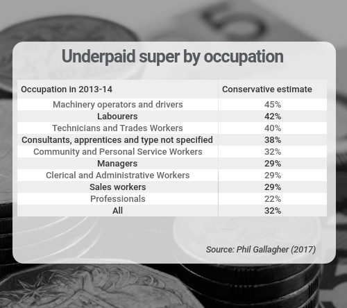 underpaid super occupation