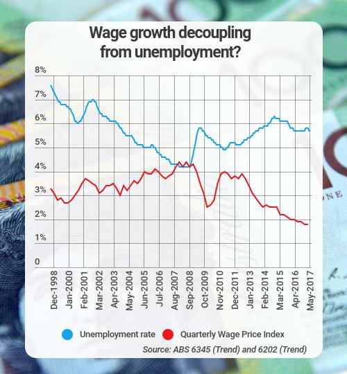 wages unemployment