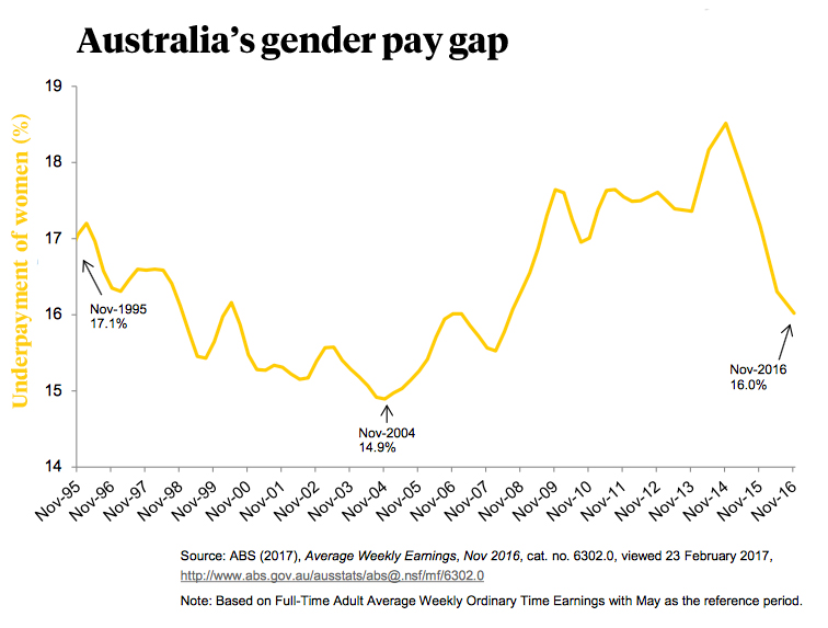 reasons behind the gender pay gap australia essay Gender gaps favoring males—in education, health, personal autonomy, and more—are sys-  gdp per capita, that is, reasons that the correlation could reflect economic development  economics the roots of gender inequality in developing countries.