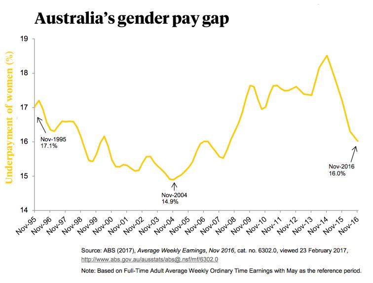 gender pay gap australia