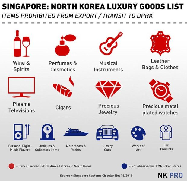 North Korea departement store