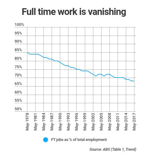 full time work vanishing