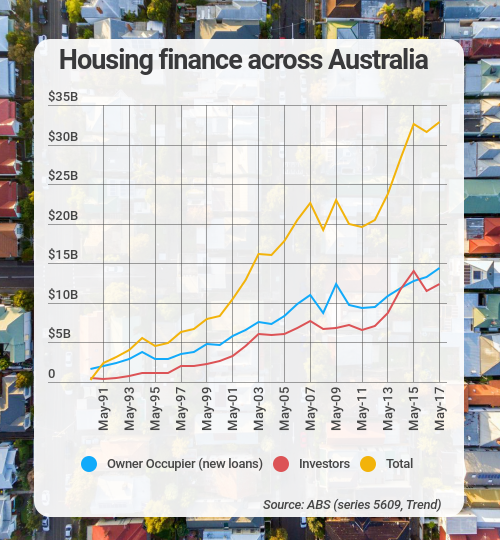 housing finance may