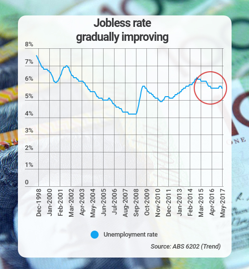 jobless rate improving