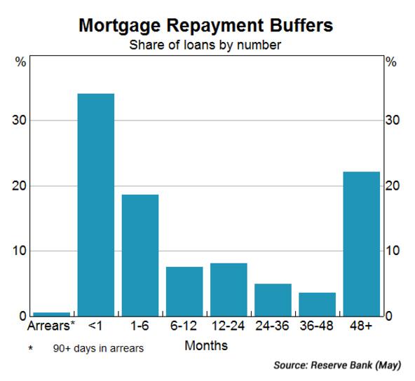 mortgage buffers rba