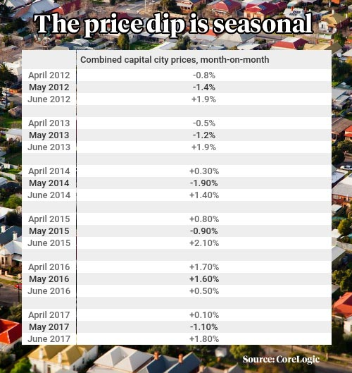 corelogic price dip seasonal