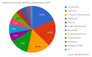 part time male job creation