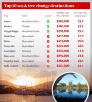 sea change destinations