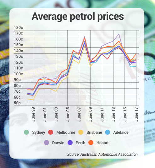 average petrol prices