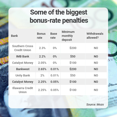 biggest bonus rate penalties