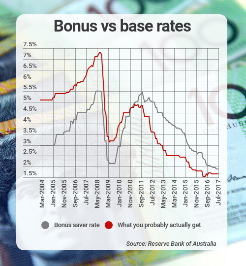 bonus vs base rate