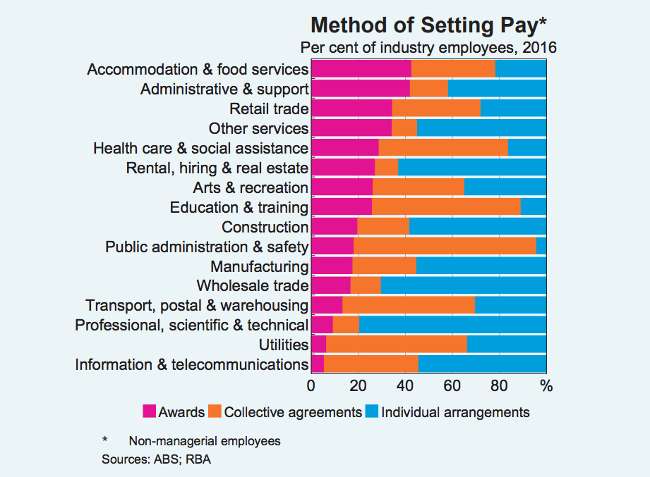 methods of setting pay