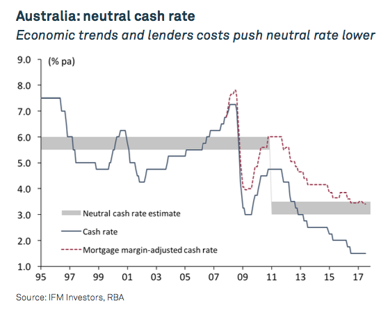 neutral rate