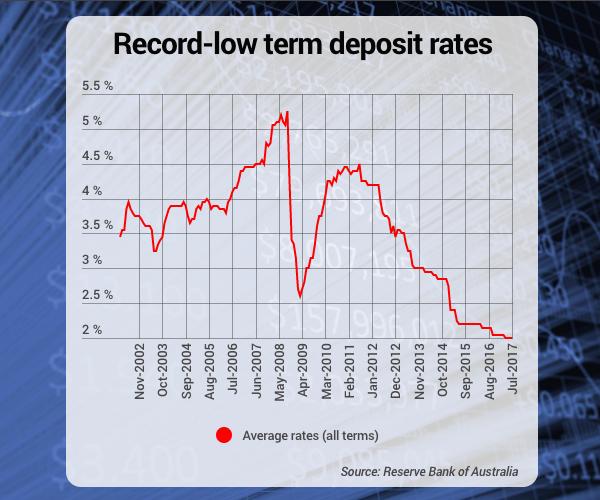 term deposit rates