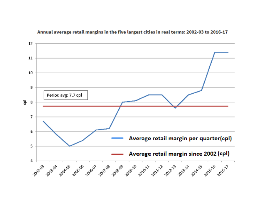 ACCC petrol pump margins