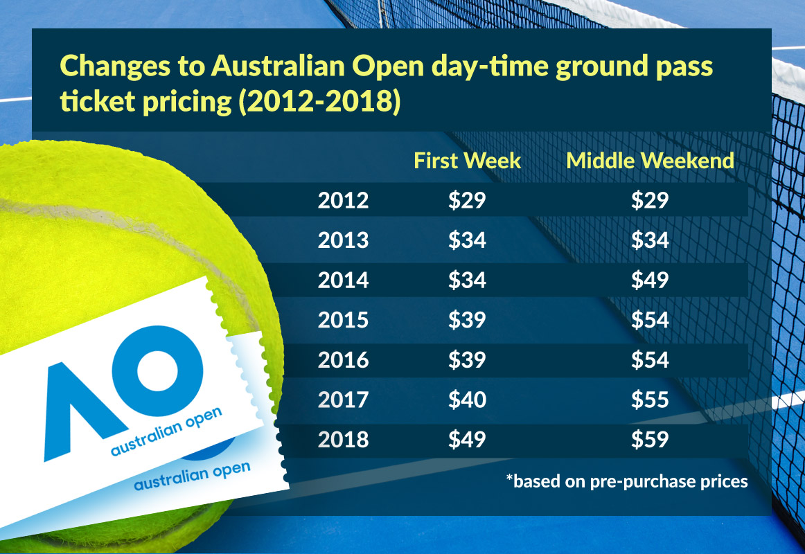 australian-open-ticket-prices