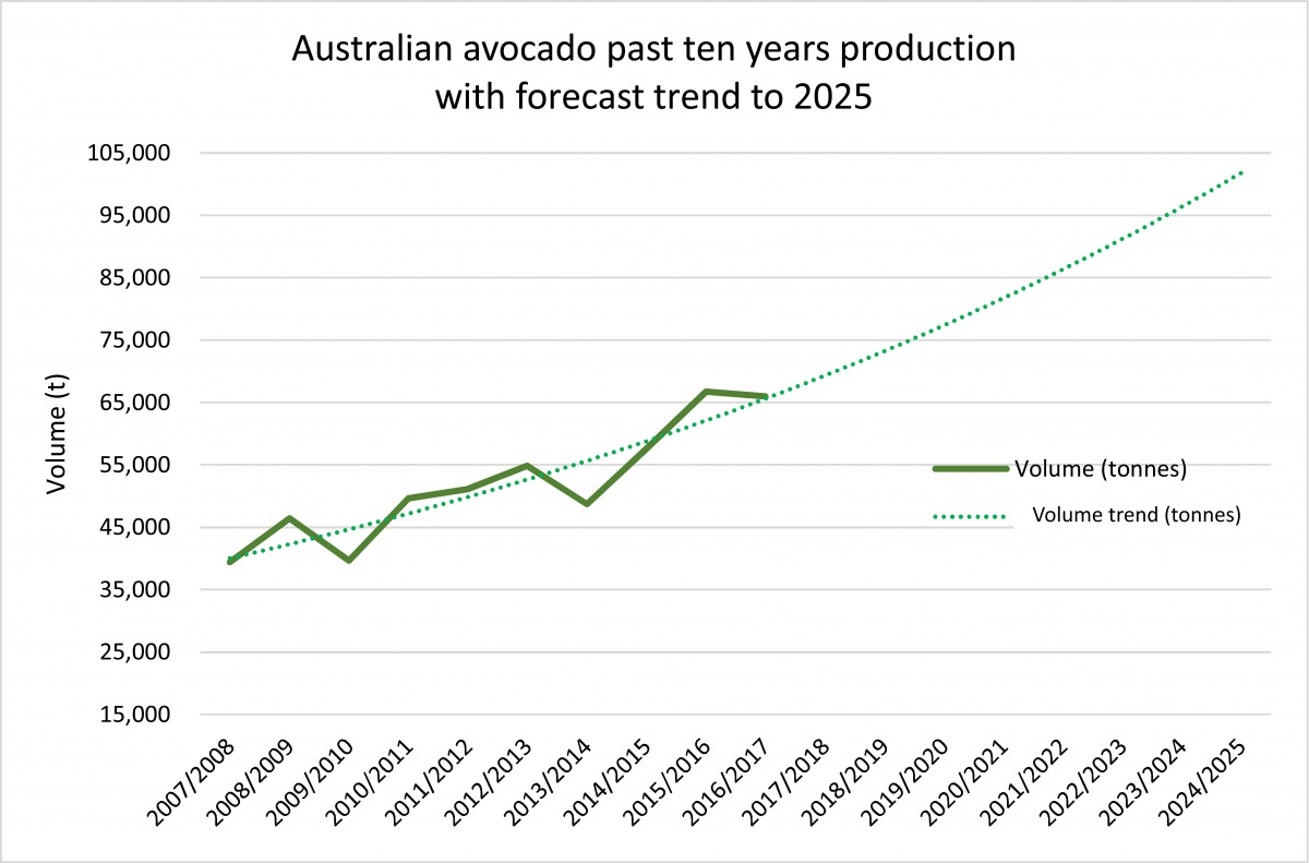 Australian avocado production over the past 10 years, with forecasting to 2025.