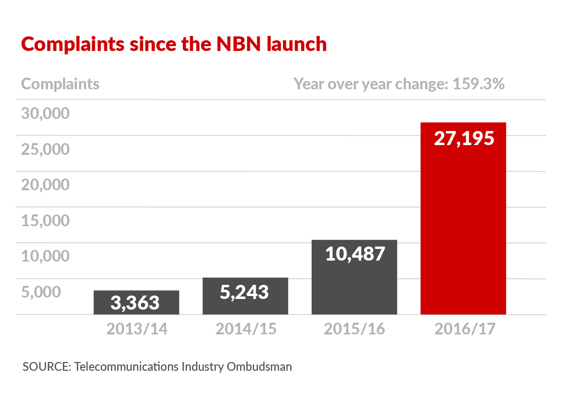 NBN complaints more than double in a year