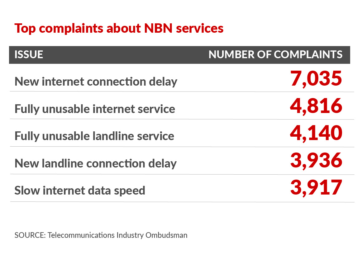 NBN complaints grow by 159 per cent